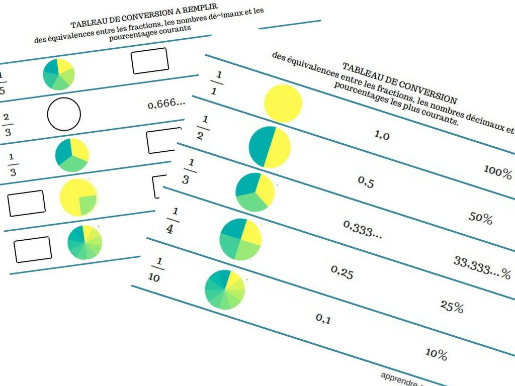 Brilliant Tableau De Conversion Des Equivalences Entre Les Fractions Beutiful Home Inspiration Cosmmahrainfo